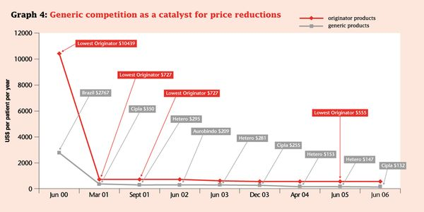 Graph 4 Generic Competition Reduces Prices